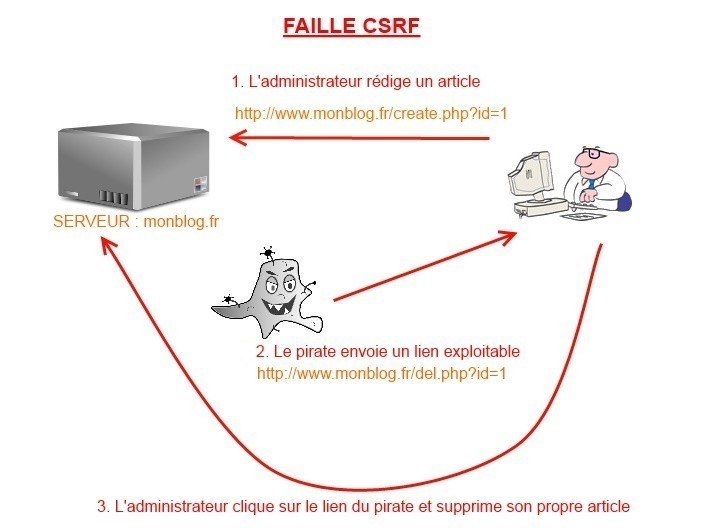 La faille CSRF, explications et contre-mesures