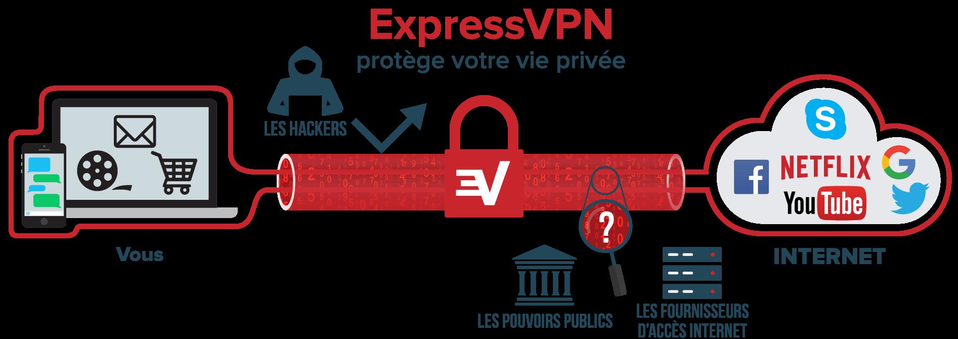 etre anonyme avec expressVPN