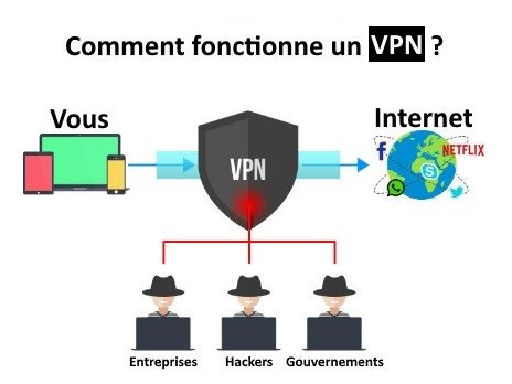 comment fonctionne vpn