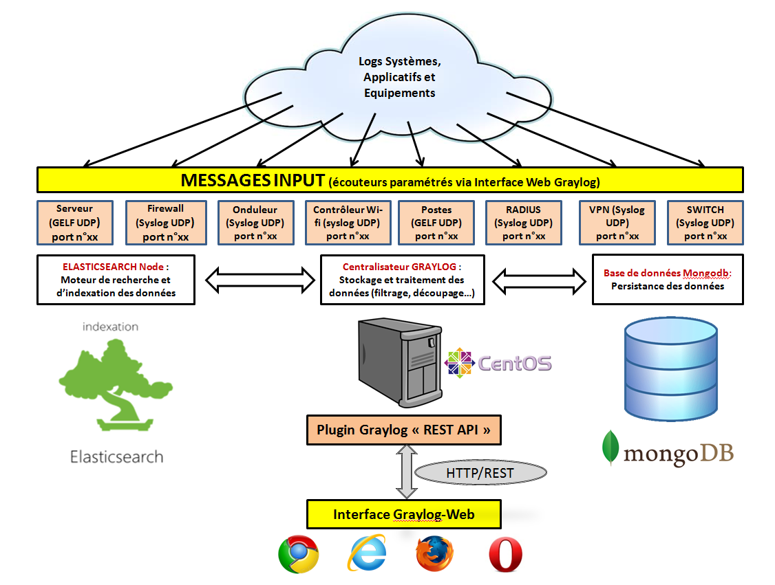 Architecture simplifiée Graylog Elasticsearch MongoDB