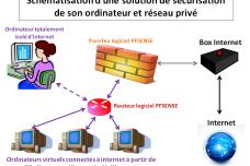 Solution de sécurisation de son réseau privé à domicile (Ordinateurs/Box Internet)