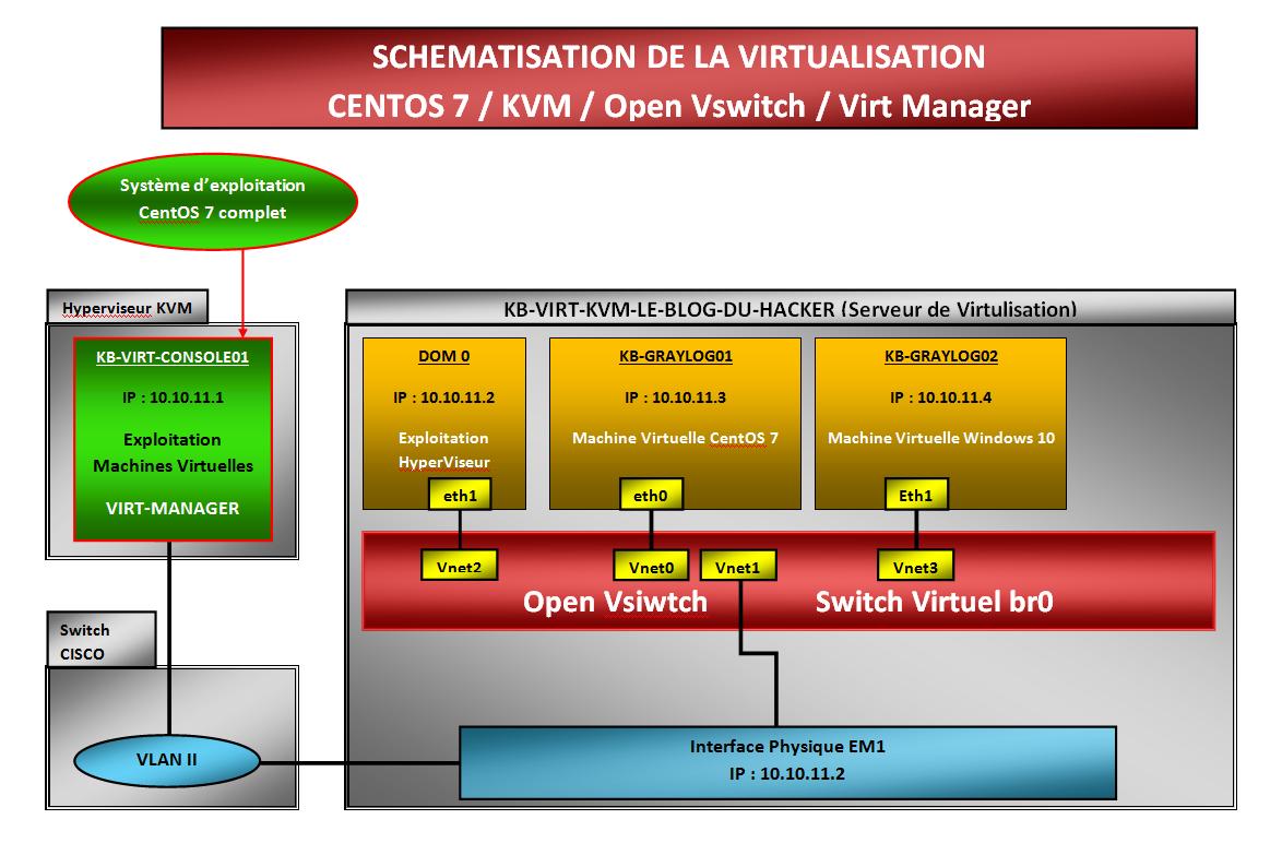 Schématisation serveur de virtualisation Centos7 KVM BLOG DU HACKER OK