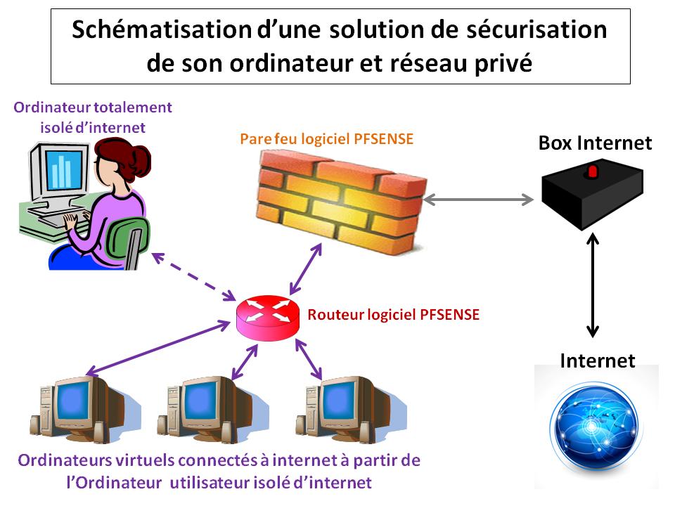Schéma sécurisation de son ordinateur et box