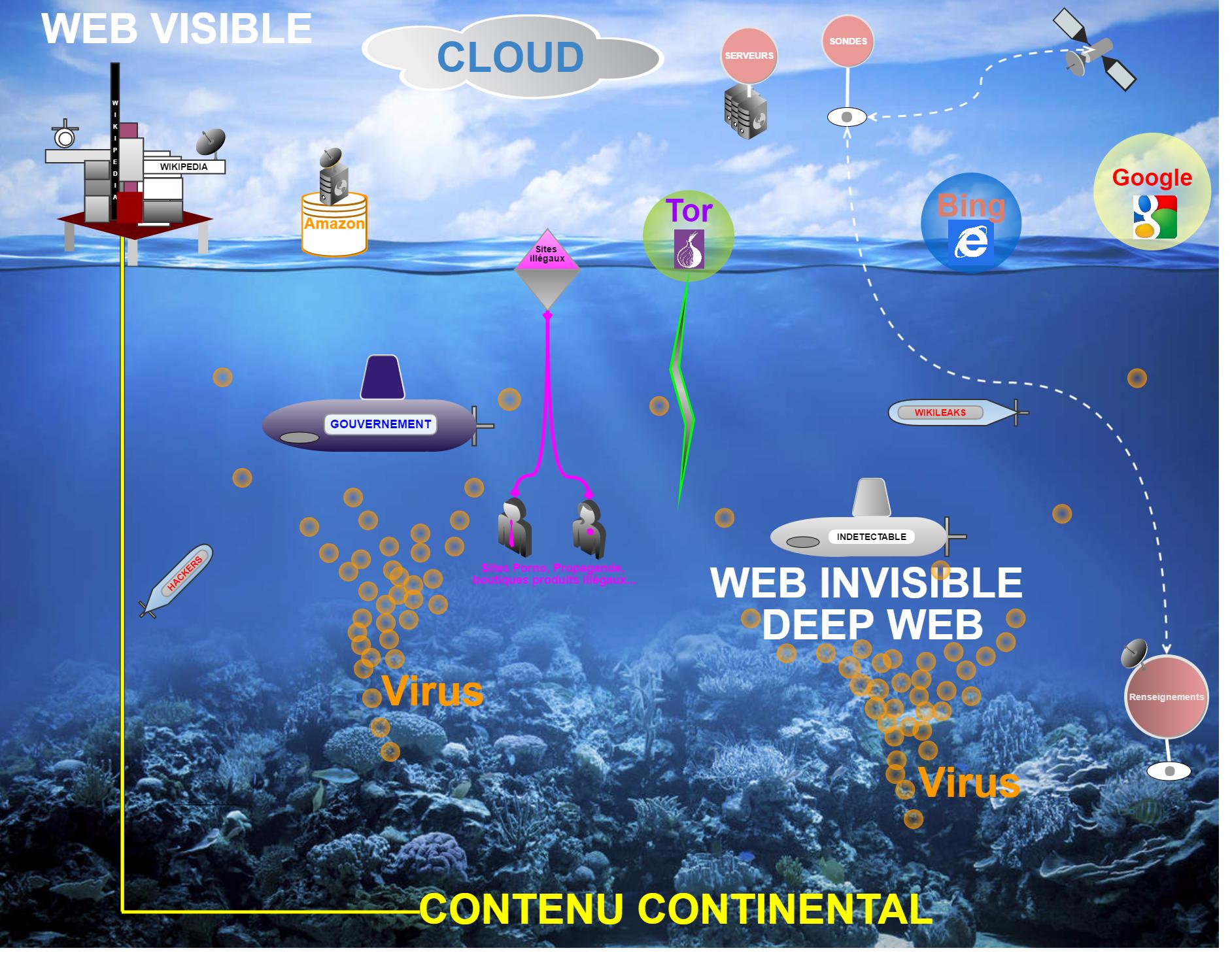 image tutoriel web surfacique et invisible droits d'auteur Hacker Diki