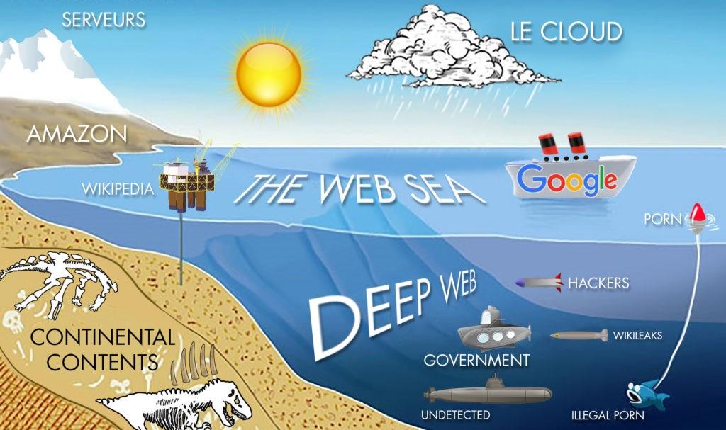 Image Web Surfacique et Deep Web pour mon article