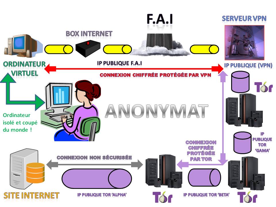 Présentation isolation ordinateur Deek Web et VPN